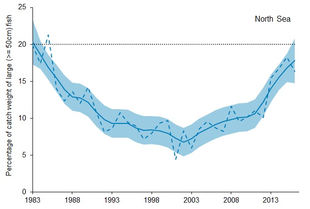 D1ai. Proportion of large fish (equal to or larger than 50cm), by weight, in the North Sea, 1983 to 2016.