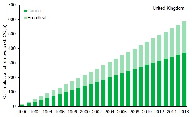 D1bi. Cumulative net removals of greenhouse gases by UK forests, 1990 to 2016.