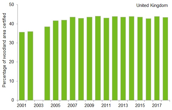 Percentage of woodland area certified as sustainably managed, 2001 to 2018.