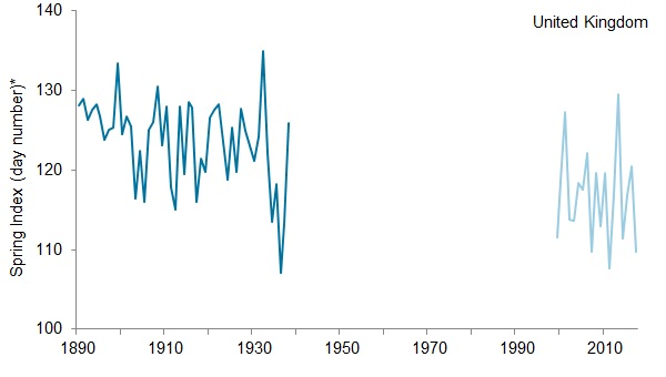 Index of the timing of biological spring events (number of days after 31 December) in the UK, 1891 to 1947, and 1999 to 2017