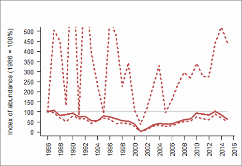 Figure 1: Trend in abundance index (solid line) of great black-backed gull in Northern Ireland, 1986-2015 with 95% confidence limits (dotted lines; drawing of upper limit restricted to preserve detail in the abundance index). Based on SMP data; view the methods of analysis (PDF 158 kb).