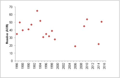 Figure 1: Abundance of lesser black-backed gull on the Calf of Man (Isle of Man), 1986-2015.