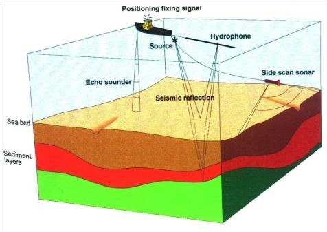 Illustration: 3D Cross-section of water, seabed, and sediment layers