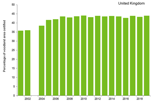 A bar graph showing the percentage of woodland area certified as sustainably managed in the UK between 2001 and 2019 (Source: Forestry Commission). The trend since 2001 has been increasing and the proportion of woodland certified as sustainably managed has remained stable at either 43% or 44% since 2007.