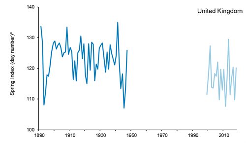 A line graph showing an index of the timing of biological spring events (number of days after 31 December) in the UK between 1891 and 1947 and 1999 to 2018. For when data is available there has been considerable variation year-on-year since the time series began in 1891.