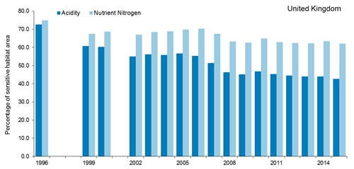 A two column bar chart showing the percentage of sensitive habitat area for acidity and nutrient nitrogen between 1996 and 2015.  The chart shows the area of sensitive UK habitats that exceeds the critical load for acidification has continued to decline since 1996, but there has been less change in the area that exceeds the critical load for eutrophication.