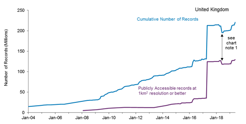 A line graph showing records added to the National Biodiversity Network (NBN) between 2009 and 2019. The blue line is showing the cumulative number of records and the purple line is showing the publicly accessible records added to the NBN between 2009 and 2019.