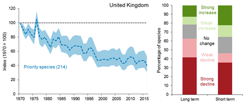 A line graph showing how the index of relative abundance of priority species in the UK has changed from 1970 to 2016. The index has fluctuated considerably from year to year but overall, by 2016 it had shown a statistically significant decrease to 40% of its base-line value in 1970. A 100% stacked bar chart showing the percentage of individual priority species in the UK that have increased (strongly or weakly), decreased (strongly or weekly) or remained unchanged in their relative abundance. The chart covers 2 time periods: over the long term (1970 to 2016), 22% of species showed a strong or weak increase and 63% showed a strong or weak decline; over the short term (2011 to 2016), 35% of species showed a strong or weak increase and 46% showed a strong or weak decline.