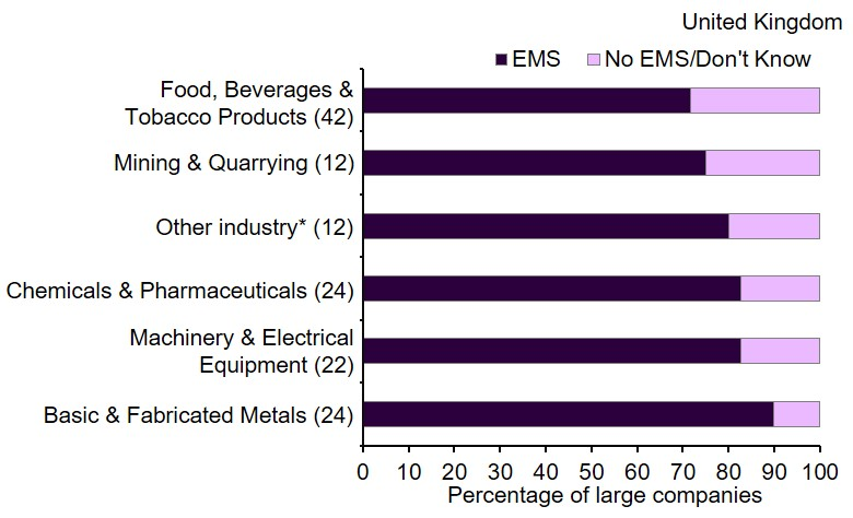 The bar chart for this archived measure shows the percentage of large companies in the UK that use an environmental management system in 2013. The results are broken down by industry sector.