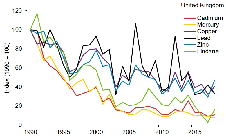 A line graph showing the input of 6 hazardous substances to the UK marine environment, as indices of the estimated weight of each substance per year from 1990 to 2018. The 6 indices have fluctuated considerably between 1990 and 2018 but overall, they have all shown a long-term decrease of between 53% (zinc) and 92% (mercury).