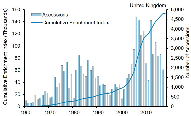 A combined line graph and bar chart showing the Cumulative Enrichment Index of plant genetic resource collections held in the UK; bars show the annual number of accessions into UK germplasm collections from 1960 to 2018. The index has increased since 1960. This increase has been more pronounced since 2000. There is considerable annual variability in the number of new accessions. The total number of accessions has risen since 1960, totalling 93,786 accessions by June 2018.