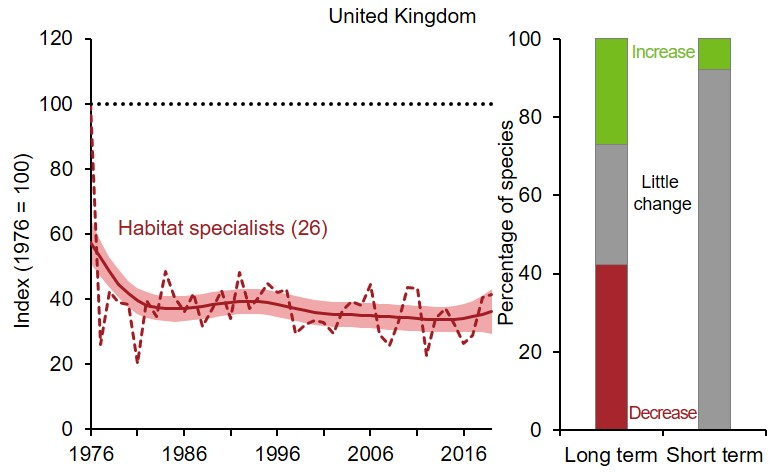 Left part is a line graph showing changes to the UK habitat specialist butterflies index. Right part is two 100% stacked bar charts showing the percentage of individual species within the UK habitat specialist butterflies index that have shown a statistically significant increase, a statistically significant decrease or no statistically significant change (little change) over both the long term (since 1976) and short term (latest 5 years).